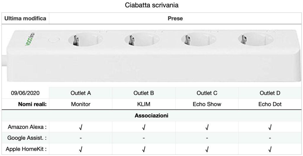 Disabili DOC – VOCOlinc VP2, l'immagine mostra la tabella realizzata per registrare i parametri relativi alla VP2