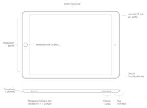 Disabili DOC – L'immagine mostra lo schema di iPad